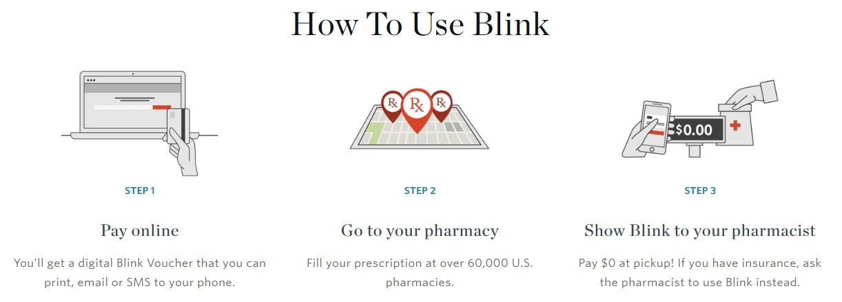 Blink Health: The Cure for High Drug Prices  Go LeanCaribbean